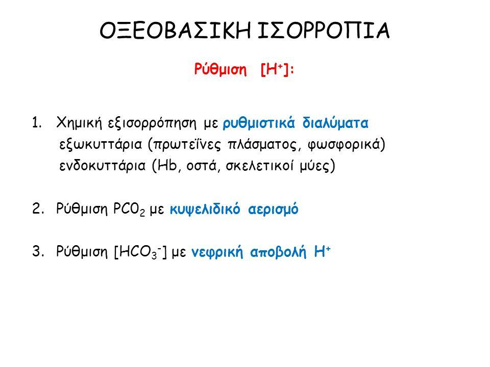 ΟΞΕΟΒΑΣΙΚΗ ΙΣΟΡΡΟΠΙΑ Ρύθμιση [Η+]: